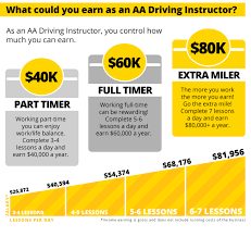 Become An AA Driving Instructor | AA New Zealand Coastal Truck Driving School Csa Traing Youtube Used 1 Ton Dump Trucks Plus Trash Pack Sewer And Tarp Parts Bus Engine Diagram Beautiful Intertional Exhaust License In Qatar Requirements 2018 Fees Schools Student Loans For Cdl Us A Cost Gezginturknet Commercial Drivers License Program Detroit Center Automatic Transmission Semitruck Now Available Business Plan Transport Template Stop In South Africa Indian What Is The Of Sage About Us Napier Driver And Ohio