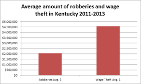 Kentucky Labor Cabinet General Counsel by Wage Theft Sourcewatch