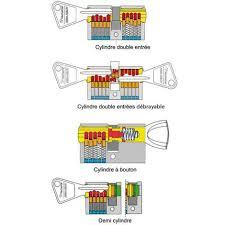 barillet securite porte entree cylindre de sécurité pour porte barillet 40x30 mm alpha bricard 3