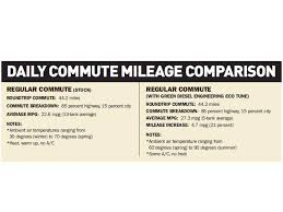 Jeep Liberty CRD Mileage Modifications - Diesel Power Magazine Utilimaster Fuel Economy In Automobiles Wikipedia 2017 Ram 1500 57 Hemi Mpg Test 17 Mile Loop Highway Miles 2016 Ford F150 Epa Economy Ratings Exposed Top 15 Most Fuelefficient Trucks 2015 Gas Mileage Best Among Gasoline But Ram How To Calculate Your Cars Efficiency With Examples Ecodiesel Returns Top Of Halfton Fuel Rankings Chevy Colorado Gmc Canyon 20 Or 21 Combined