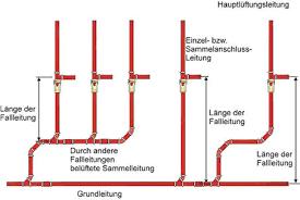 abwasserleitungen verlegung gebäudetechnik entwässerung