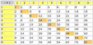 conversion d une chaîne et table de multiplication forum d