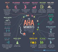 Aha! Moments: How People Realize What To Do In Life (INFOGRAPHIC)