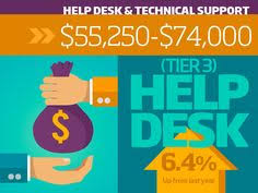 Help Desk Technician Salary Dc by A Simple Science Backed Way To Solve The Employee Engagement