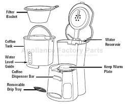 Model Description Coffee Maker