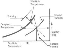 psychrometric chart use inner frame