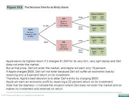 Figure 146 The Decision Tree For An Entry Game