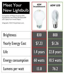 tech say hello to your new lightbulb carycitizen