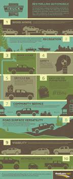 Infographic: 10 Reasons We Love A Truck – Santander Consumer USA The 10 Bestselling New Vehicles In Canada For 2016 Driving Top Bestselling Vehicles July 2013 Motor Trend Built Ford Green Sustainable Materials Make Americas Best Pickup Truck Reviews Consumer Reports Offroad From 32015 Carfax Us Auto Sales Set A Record High Led By Suvs Los Wild Rumble Bee Ram Pure Concept Or Showroom Tease Revealed The Worlds Cars Of 2017 Motoring Research Wards Engines Winner F150 27l Ecoboost Twin Turbo V Lifted Trucks Sale Dave Arbogast