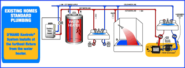 water on demand recirculating pump systems