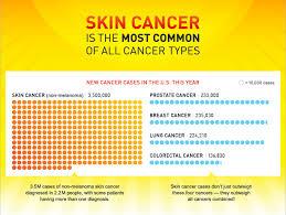 Skin Cancer in Arizona