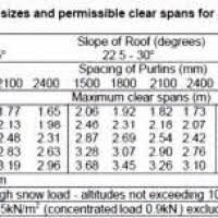 Ceiling Joist Span Table Nz by Ceiling Joist Spans Uk Integralbook Com