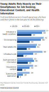 Usage and Attitudes Toward Smartphones