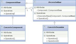 Java Decorator Pattern Real World Example by Design Patterns 2 Of 3 Structural Design Patterns Codeproject