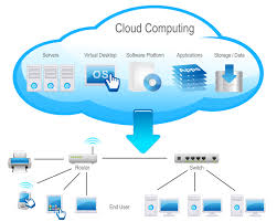 Cloud Computing - Cloud Security Riis Computing Data Storage Sver Web Stock Vector 702529360 Service Providers In India Public Private Dicated Sver Vps Reseller Hosting Hosting 49 Best Images On Pinterest Clouds Infographic And Nextcloud Releases Security Scanner To Help Protect Private Clouds Best It Support Toronto Hosted All That You Need To Know About Hybrid Svers The 2012 The Cloudpassage Blog File Savenet Solutions Disaster Dualsver Publickey Encryption With Keyword Search For Secure