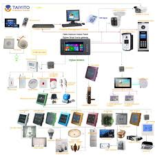 TAIYITO Automation Smart Home System, View Smart Home System ... Perch Lets You Turn Nearly Any Device With A Camera Into Smart Modern Smart Home Flat Design Style Concept Technology System New Wifi Automation For Touch Light Detailed Examination Of The Market Report For Home Automation System Design Abb Opens Doors To Future Projects The Greater Indiana Area Ideas Remote Control House Vector Illustration Icons What Is Guru Tech Archives Installation Not Sure If Right You Lync Has