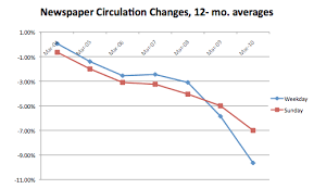 moderating declines parsing the naa s spin on newspaper circ data