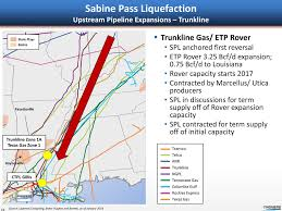 Sabine Pass Liquefaction Upstream Pipeline Expansions Trunkline Gas ETP Rover O SPL Anchored First Reversal 325 Bcf D Expansion