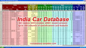 Car Database - Make, Model, Trim, Full Specifications In Excel Format Cstruction Truck Names Satsavinenglish How To Learn English Street Vehicles Cars And Trucks For Kids Commercial Price Digests Learning And Sounds For Personalised Names Eddie Stobart Fridge Lorry 25cm Model Ast Express On Twitter Two Of The Four New Trucks We Have Recently Unbelievably Cool Car Nicknames You Never Thought Of A Different Style Names Chev Woodies By Campbell Mid State Traffic Recorder Instruction Manual Classifying Colors Children Street Vehicles American History First Pickup In America Cj Pony Parts