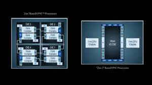100 What Is Zen Design AMDs 2 CPUs Feature A Revolutionary Chiplet Design Mixing 7nm