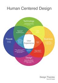 17 Best ideas about Human Centered Design on Pinterest