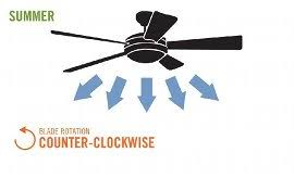 Should Ceiling Fans Spin Clockwise Or Counterclockwise by Our Definitive Guide To Buying A Ceiling Fan About Lighting