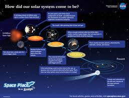 100 Space Articles For Kids NASA Place On Twitter Educators How Did