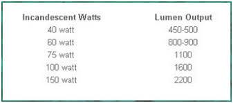 lumens footcandles candlepower measuring light output