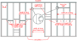 stud partition the basic structure