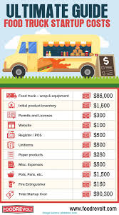 What Is The Average Start Up Cost For A Food Truck Bus - Vibiraem Interview Ryes And Shine With The Bakery Truck Your Morning Never Food Truck Wikipedia Ventures Word Of Mouth Gobr At The Wednesday Wroundup Popular Austin Trucks Pearltrees Frying Dutchman Food Is Seen In Greenwich Village New Sample Floor Plans Foodtrucksnet Spotlight On Saba Rahimian Owner Ceo Granola Girl Sd Events How Much Does A Cost Open For Business Halls Are Eater