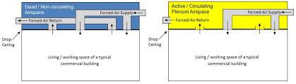 Ceiling Radiation Damper Wiki by Zones U0026 Air Distribution Equipment Sustainability Workshop