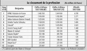classement cabinet d audit kpmg continue de dominer le classement français des cabinets