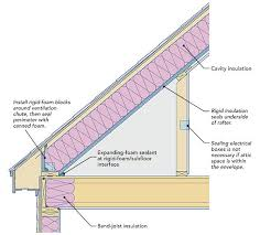 Insulating Cathedral Ceiling With Rigid Foam by Two Ways To Insulate Attic Kneewalls Fine Homebuilding