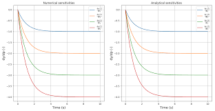 Mathceil Python 3 by All Tutorials U2014 Dae Tools 1 7 3 Documentation