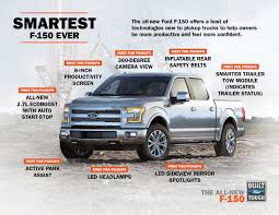 F-150 Lineup Features Highest EPA-Estimated Fuel Economy Ratings ... 2016 Ford F350 Super Duty Overview Cargurus Butler Vehicles For Sale In Ashland Or 97520 Luther Family Fargo Nd 58104 F150 Lineup Features Highest Epaestimated Fuel Economy Ratings We Can Use Gps To Track Your Car Movements A 2015 Project Truck Built For Action Sports Off Road What Are The Colors Offered On 2017 Tricounty Mabank Tx 75147 Teases New Offroad And Electric Suvs Hybrid Pickup Truck Griffeth Lincoln Caribou Me 04736 35l V6 Ecoboost 10speed First Drive Review 2014 Whats New Tremor Package Raptor Updates