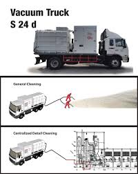 100 Used Vacuum Trucks Ruwac Asia Success Stories