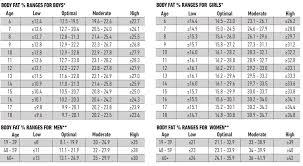 normal temperature range chart salter analyser guide