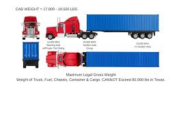Understanding Cargo Weight Distribution – Asset Based Intermodal, Inc. Illinois Limits Truck Weight For Safety Injury Chicago Lawyer F250 Fifth Wheel Capacity Texasbowhuntercom Community Discussion Have A Weight Issue Wwwtrailerlifecom Manitex 22101 S Tandem Axle Boom Truck Load Chart Range Invesgation On Existing Bridge Formulae Pdf Download Available Forests Free Fulltext Total And Loads Of Ev Semi Trucks To Take Share From Traditional Longhail Diesel Spring Limits Straight Cfiguration Heavy Vehicle Mass Dimension And Loading Tional Regulation Nsw Weights Dims In Ontario Canada Plain English Youtube Tire Maintenance Avoiding Blowout Felling Trailers Transport Cfigurations Cec