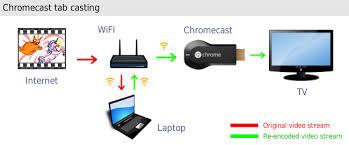 Chromecast video quality