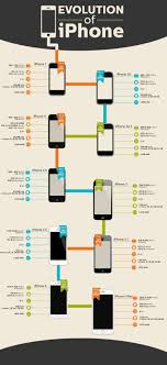 Evolution of iPhone Specs with Release Dates