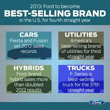 Ford Is Best-Selling Car Brand Four Years Running - The News Wheel Bestselling Vehicles In America March 2018 Edition Autonxt Flex Those Muscles Ford F150 Is The Favorite Vehicle Among Members Top Five Trucks Americas 2016 Fseries Toyota Camry 10 Most Expensive Pickup The World Drive Marks 41 Years As Suvs Who Sells Get Ready To Rumble In July Gcbc Grab Three Positions 11 Of Bestselling Trucks Business Insider