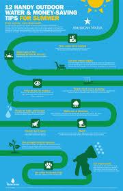 Watersaver Faucet Company Jobs by Iowa U003e Water Information U003e Wise Water Use