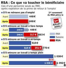 montant du rsa 2015 pret et crédit pour rsa rmi allocations et aides de l état