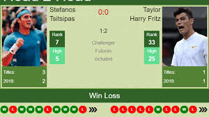 100 Fritz 5 H2H Prediction Stefanos Tsitsipas Vs Taylor Harry