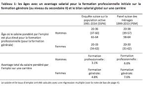 La Suisse Fera Davantage De Contrôles De Salaire Quelles Perspectives D Emploi Et De Salaire Après Un Apprentissage