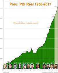 DESARROLLO PERUANO Perú Evolución Del PBI Real De 1950 Al 2017