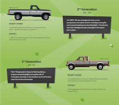 50 Years Of Leadership: The Evolution Of The Ford F-150 – WHEELS.ca 1987 Ford Truck L 8000 Series Dealer Heavy Work Truck Sales Ford F250 4wheel Sclassic Car And Suv New To Me F150 4x4 Forum F 350 Custom 5 8l 351 Crew Cab Police Start Up Buildup Proliance Ready Rad Radiator Diesel Power Buildup A Project In Michigan Fordtruckscom Rustfree Oowner F350 How Easily Replace The Starter On A 4x4 Pickup Junkyard Tasure Ranger Autoweek Ranger Quality Oem Replacement Parts 152737 East Coast Parts