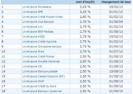 taux livret credit mutuel les taux bancaires