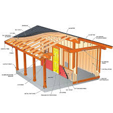 Finally Build Your Dream Shed The Family Handyman