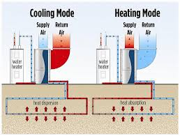 Hydronic Radiant Floor Heating Supplies by How Geothermal Heat Pumps Work